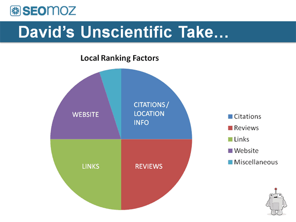Local Ranking Factor Breakdown by SEO MOZ