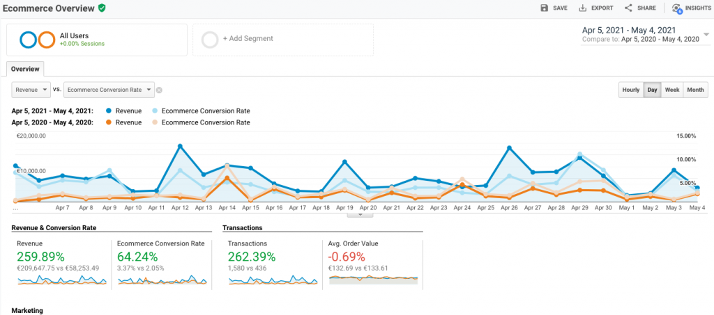 screenshot of google analytics for one of our ecommerce web designs - 1 month compared to last year same period